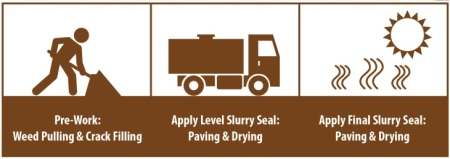 Slurry Seal and Overlay Project